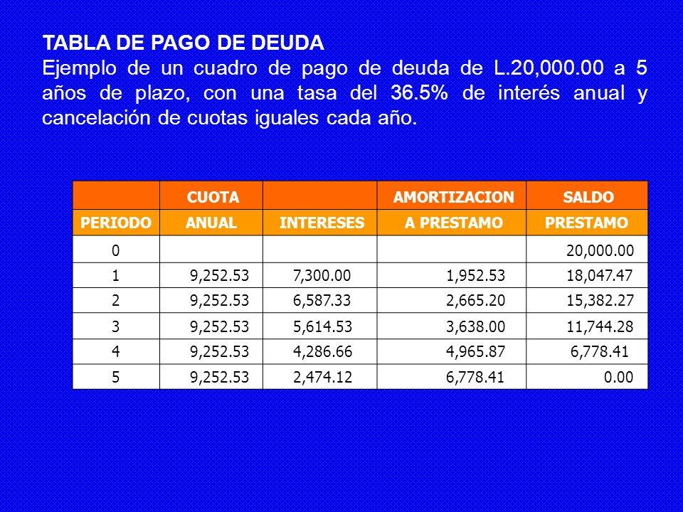 CUOTA AMORTIZACION SALDO PERIODOANUAL INTERESES A PRESTAMOPRESTAMO 0 20,000.00 1 9,252.53 7,300.00 1,952.53 18,047.47 2 9,252.53 6,587.33 2,665.20 15,