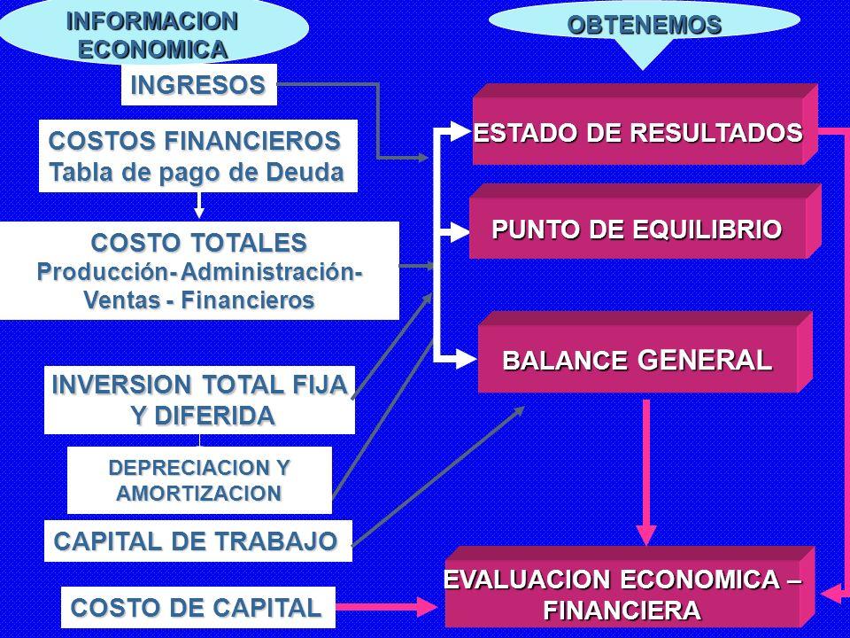 DEPRECIACION Y AMORTIZACION CAPITAL DE TRABAJO COSTO DE CAPITAL INVERSION TOTAL FIJA Y DIFERIDA Y DIFERIDA COSTO TOTALES Producción- Administración- V