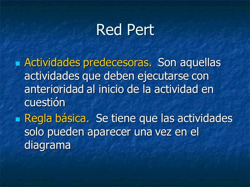 Red Pert Actividades predecesoras. Son aquellas actividades que deben ejecutarse con anterioridad al inicio de la actividad en cuestión Actividades pr