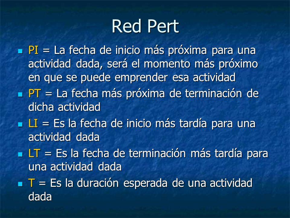 Red Pert PI = La fecha de inicio más próxima para una actividad dada, será el momento más próximo en que se puede emprender esa actividad PI = La fech