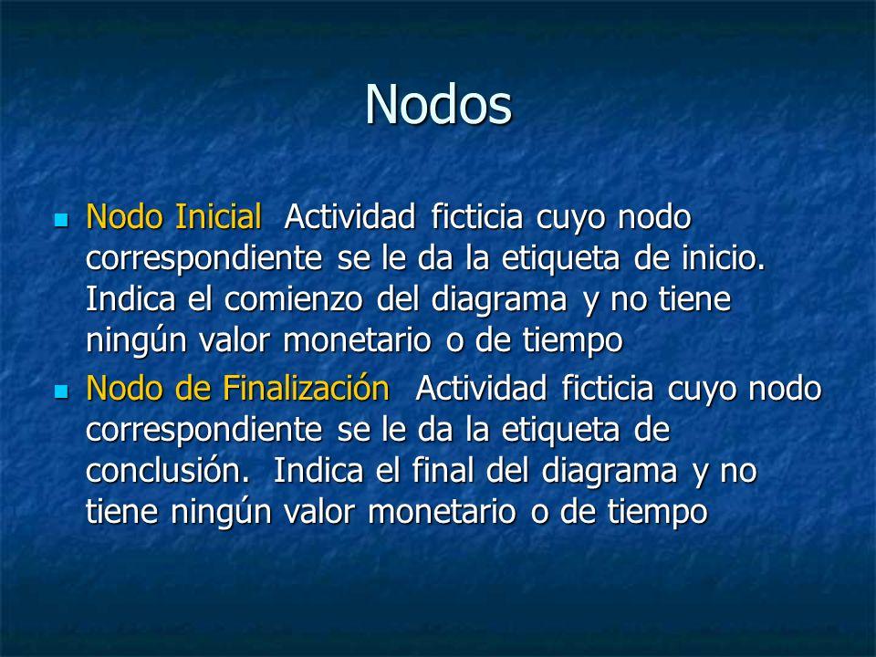Nodos Nodo Inicial Actividad ficticia cuyo nodo correspondiente se le da la etiqueta de inicio. Indica el comienzo del diagrama y no tiene ningún valo