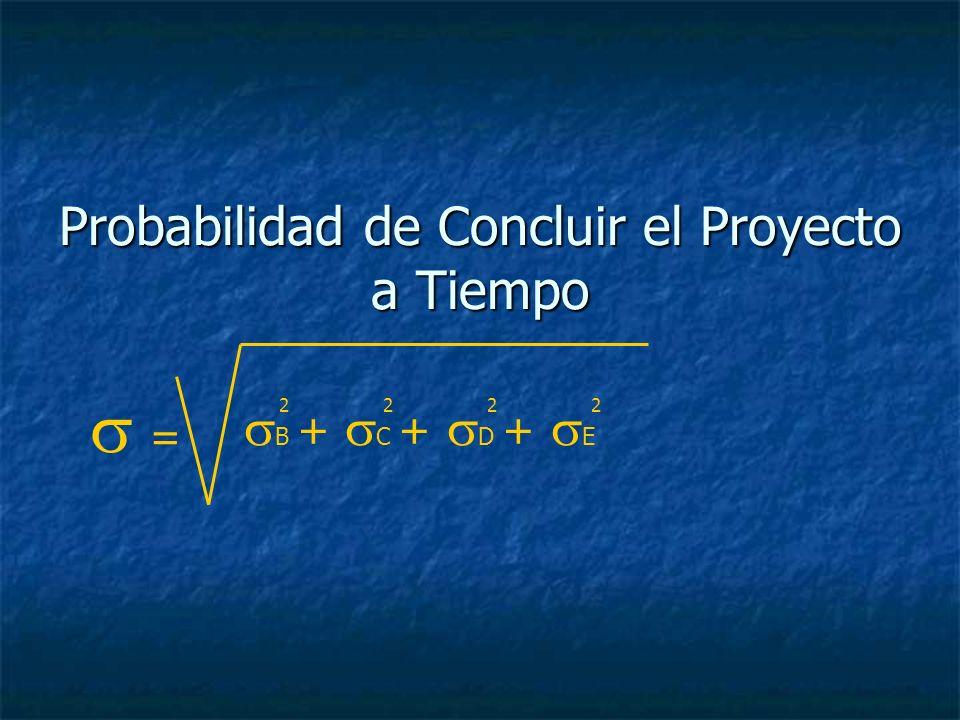 Probabilidad de Concluir el Proyecto a Tiempo = B + C + D + E 2222
