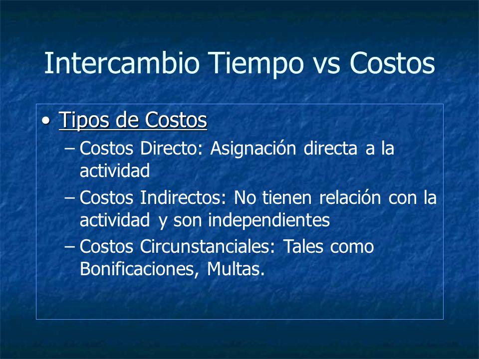 Intercambio Tiempo vs Costos Tipos de CostosTipos de Costos –Costos Directo: Asignación directa a la actividad –Costos Indirectos: No tienen relación