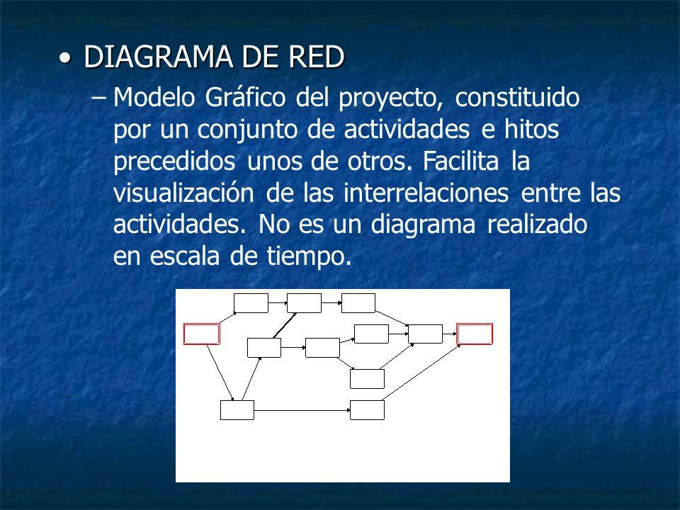 DIAGRAMA DE REDDIAGRAMA DE RED –Modelo Gráfico del proyecto, constituido por un conjunto de actividades e hitos precedidos unos de otros. Facilita la