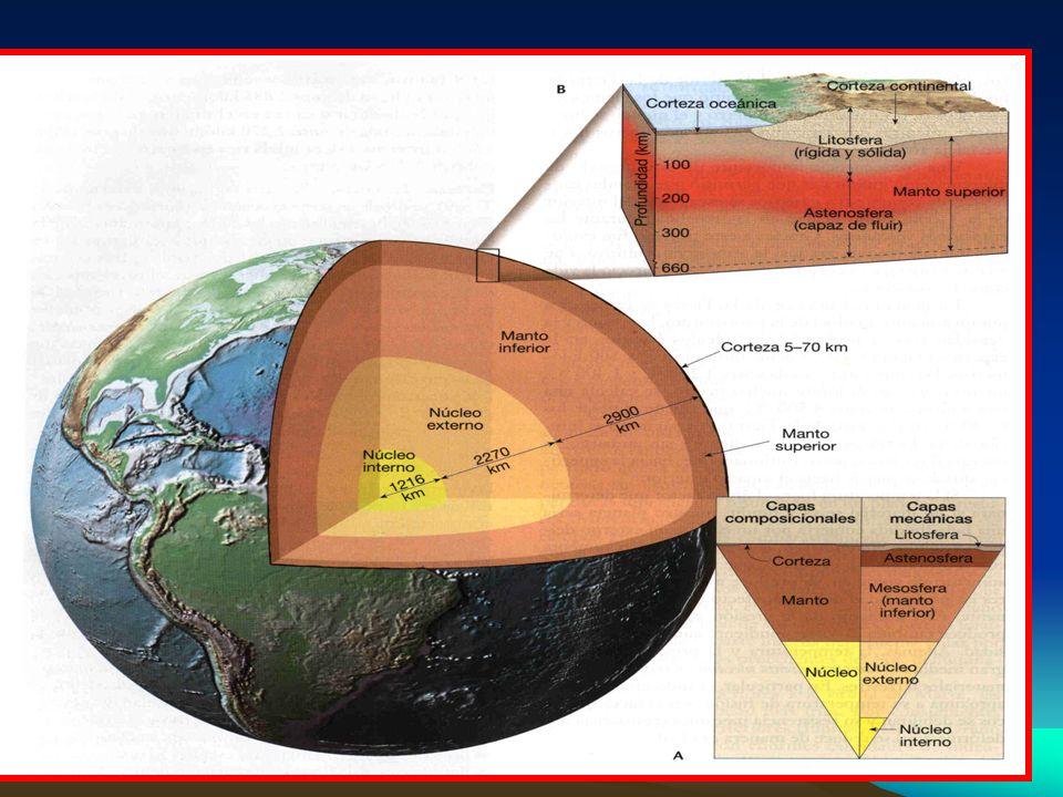 Clasificación de las capas en función de su composición Corteza –Corteza Oceánica –Corteza Continental Manto –Inferior –Superior Núcleo –Interno –Exte