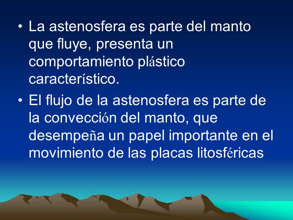 Las capas exteriores de la tierra: litosfera y astenosfera.