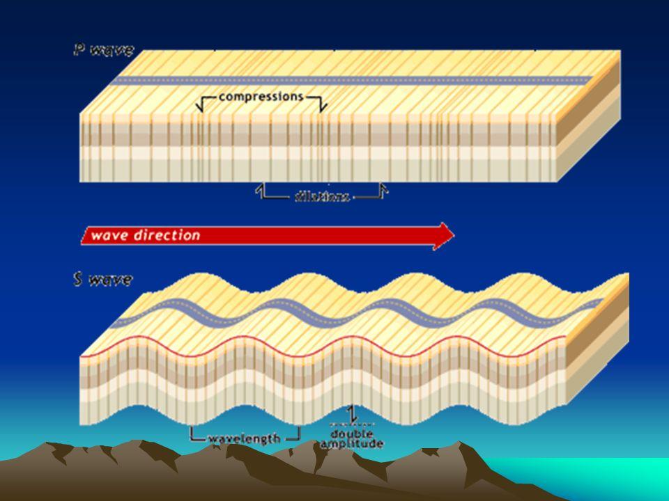 Capas de la Tierra (basado en evidencias Sismológicas) Ondas Sísmicas –P (longitudinales o de compresión) –S (transversales o de cizalla)