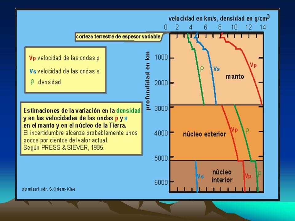 Sismograma Los gráficos producidos por los sismógrafos se conocen como sismogramas, y a partir de ellos es posible determinar el lugar y la intensidad