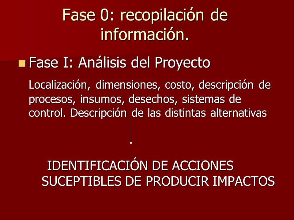 Fase 0: recopilación de información. Fase I: Análisis del Proyecto Fase I: Análisis del Proyecto Localización, dimensiones, costo, descripción de proc