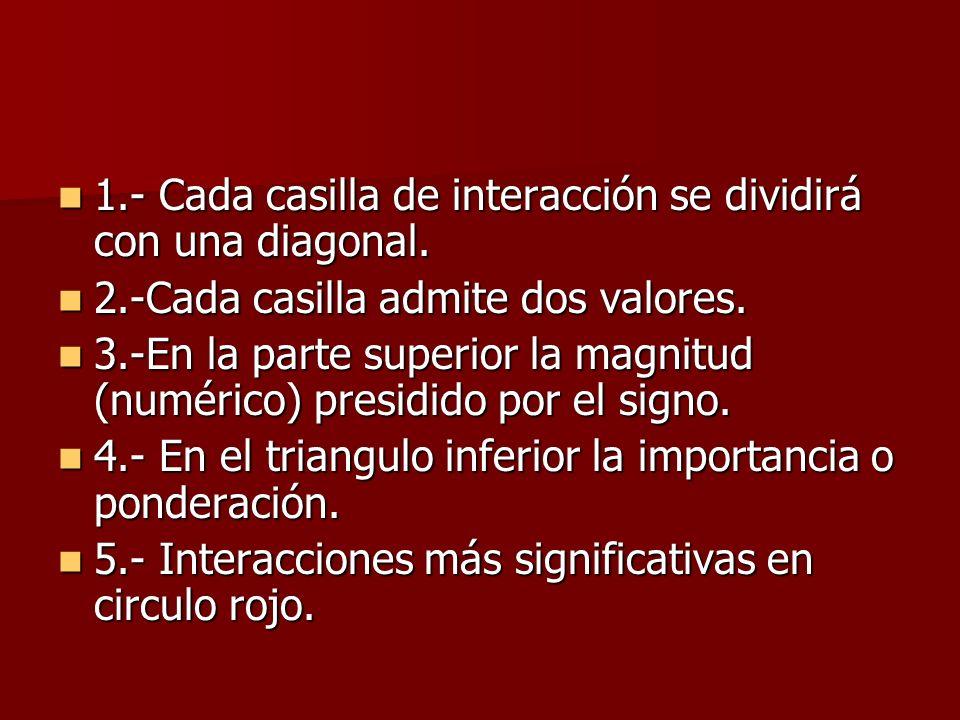 1.- Cada casilla de interacción se dividirá con una diagonal. 1.- Cada casilla de interacción se dividirá con una diagonal. 2.-Cada casilla admite dos