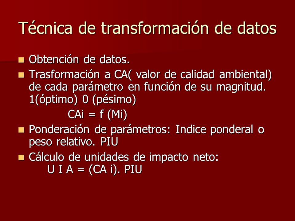 Técnica de transformación de datos Obtención de datos. Obtención de datos. Trasformación a CA( valor de calidad ambiental) de cada parámetro en funció