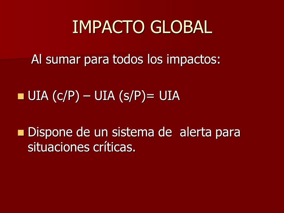 IMPACTO GLOBAL Al sumar para todos los impactos: UIA (c/P) – UIA (s/P)= UIA UIA (c/P) – UIA (s/P)= UIA Dispone de un sistema de alerta para situacione