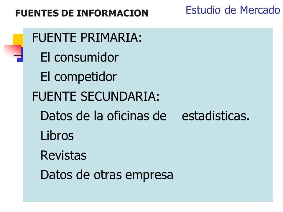 FUENTES DE INFORMACION FUENTE PRIMARIA: El consumidor El competidor FUENTE SECUNDARIA: Datos de la oficinas de estadisticas. Libros Revistas Datos de