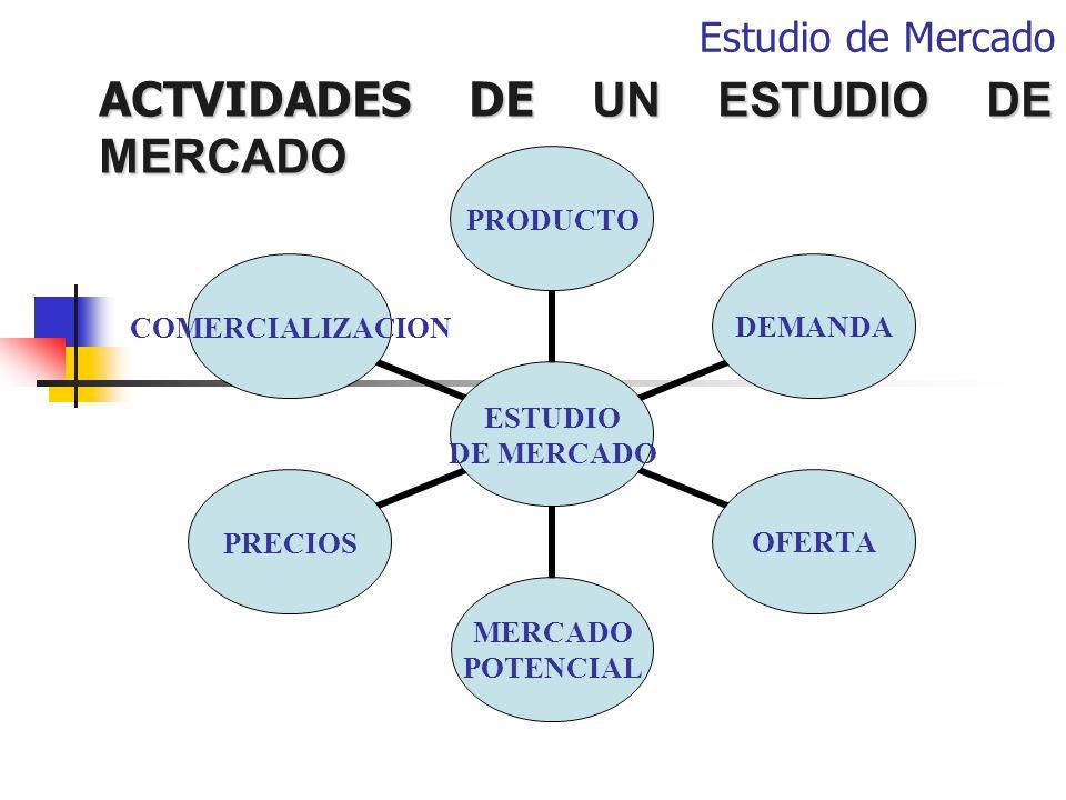 ACTVIDADES DE UN ESTUDIO DE MERCADO ESTUDIO DE MERCADO PRODUCTODEMANDAOFERTA MERCADO POTENCIAL PRECIOSCOMERCIALIZACION Estudio de Mercado