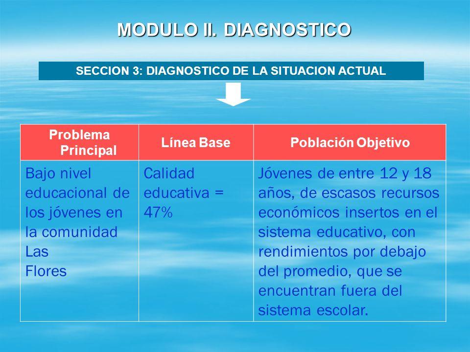 SECCION 3: DIAGNOSTICO DE LA SITUACION ACTUAL Línea Base Refleja la situación de la población objetivo en relación con el problema que el proyecto pre