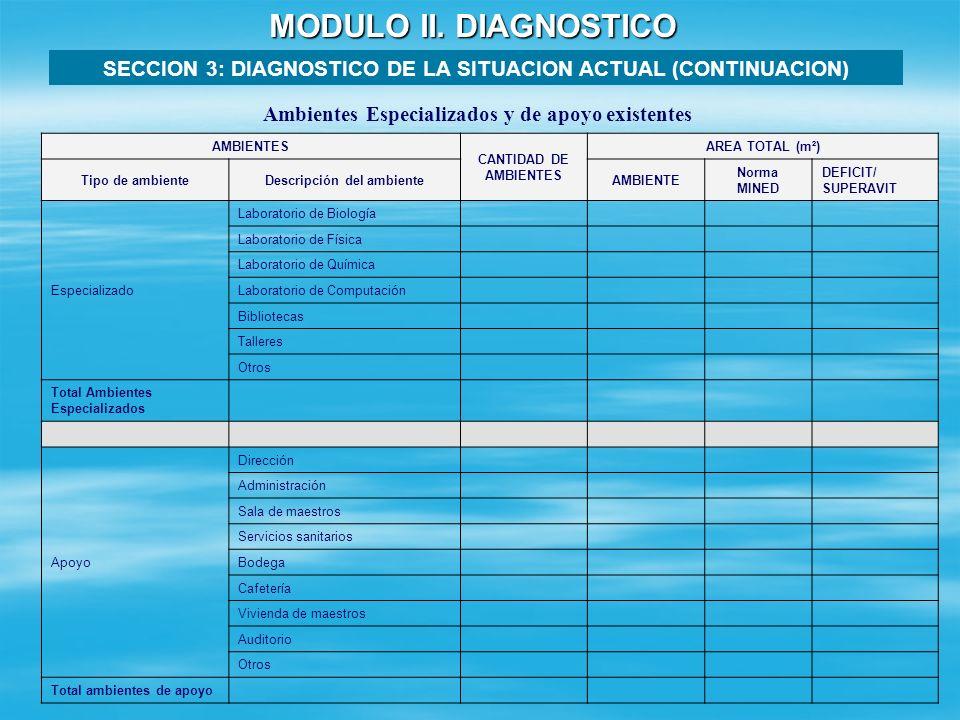 MODULO II. DIAGNOSTICO SECCION 3: DIAGNOSTICO DE LA SITUACION ACTUAL (CONTINUACION) DEMANDA EXISTENTE Aulas escolares existentes *GRADO ESCOLAR MATRIC