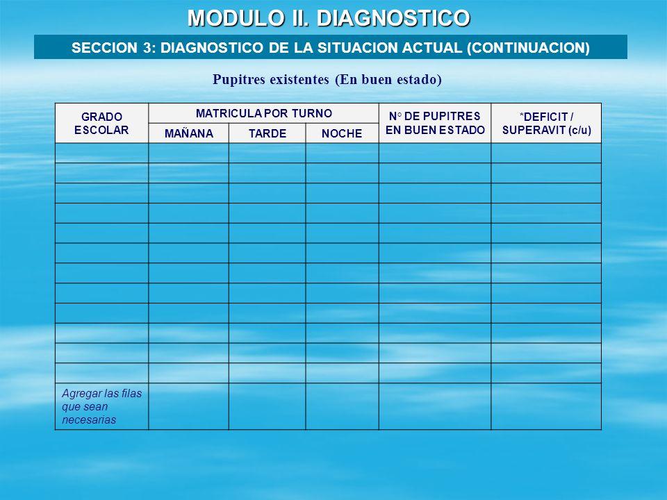 MODULO II. DIAGNOSTICO SECCION 3: DIAGNOSTICO DE LA SITUACION ACTUAL (CONTINUACION) AMBIENTES CANTIDAD DE AMBIENTES AREA TOTAL (m²) Tipo de ambienteDe