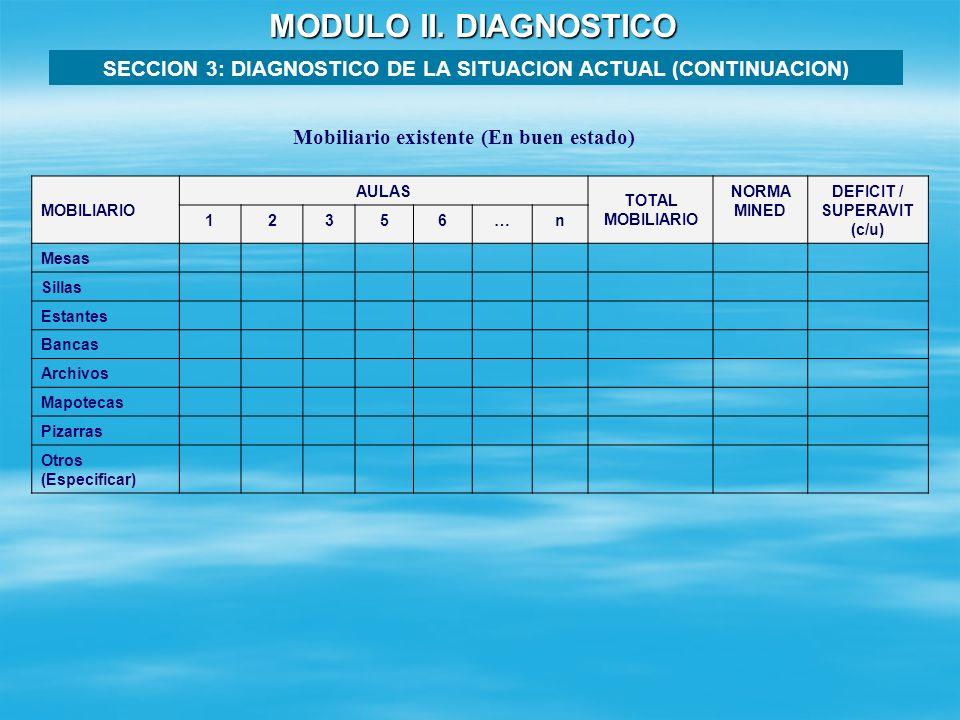 MODULO II. DIAGNOSTICO SECCION 3: DIAGNOSTICO DE LA SITUACION ACTUAL (CONTINUACION) Pupitres existentes (En buen estado) GRADO ESCOLAR MATRICULA POR T