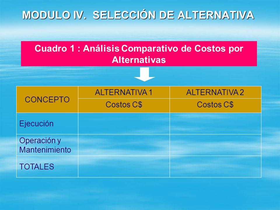 MODULO IV. SELECCIÓN DE ALTERNATIVA Haga el análisis de la mejor alternativa de solución utilizando los cuadros del Apéndice 9. Asigne los puntajes pa