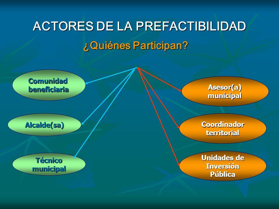 INFORME DE PREFACTIBILIDAD El Informe de Prefactibilidad es elaborado en base al perfil. El Informe de Prefactibilidad es elaborado en base al perfil.