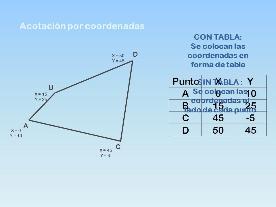 Acotación por coordenadas A B D C X = 0 Y = 10 X = 15 Y = 25 X = 45 Y = -5 X = 50 Y = 45 CON TABLA: Se colocan las coordenadas en forma de tabla SIN T