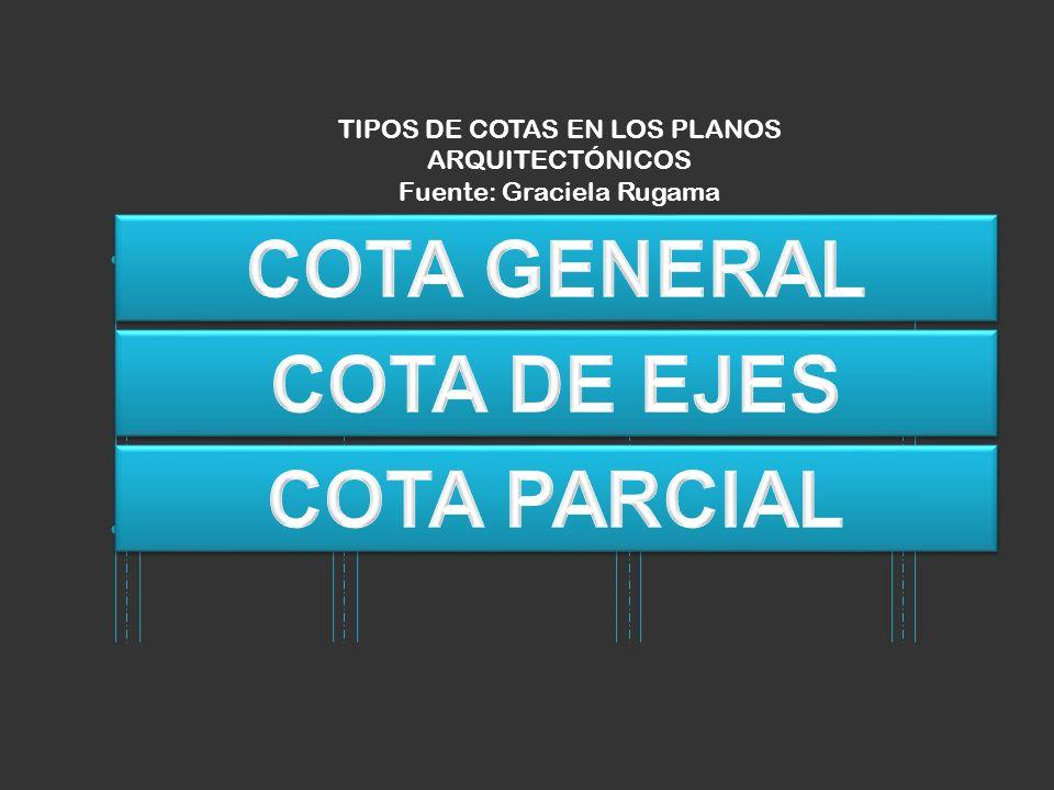 TIPOS DE COTAS EN LOS PLANOS ARQUITECTÓNICOS Fuente: Graciela Rugama 10.00 metros 0.20 3.5 2.2 2.43.7