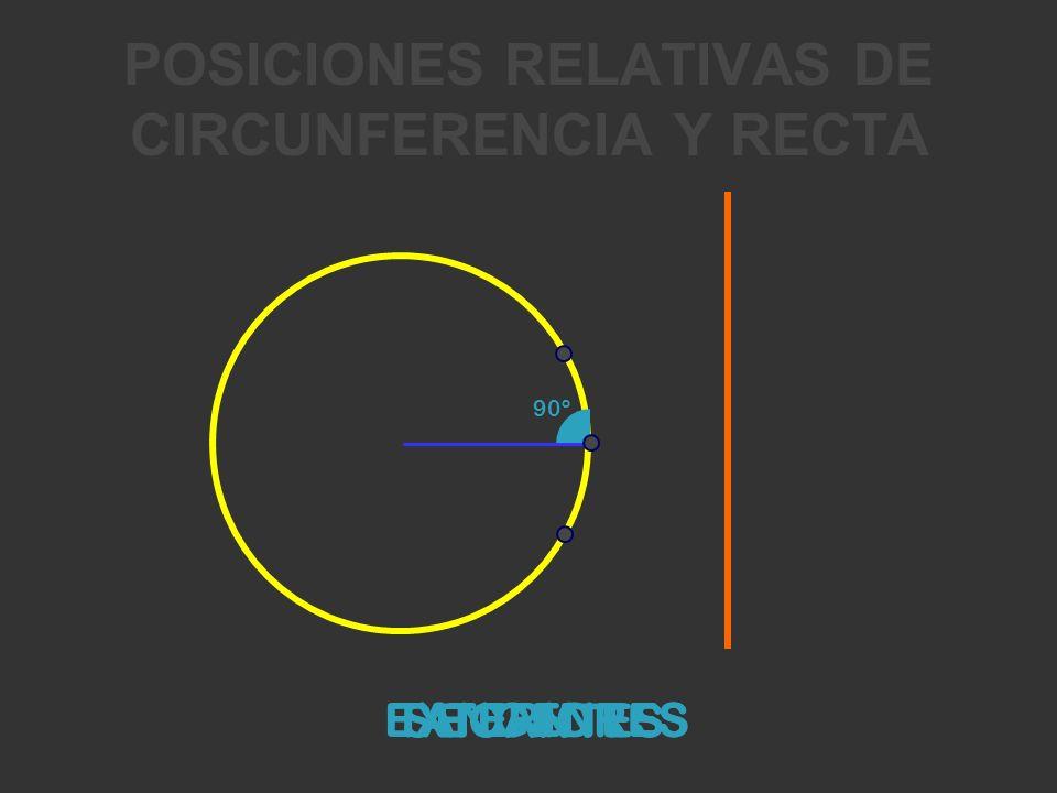 POSICIONES RELATIVAS DE CIRCUNFERENCIA Y RECTA EXTERIORESTANGENTES SECANTES 90º