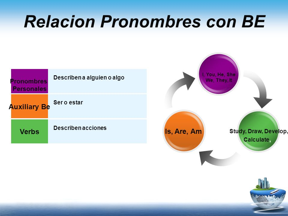Relacion Pronombres con BE Pronombres Personales Auxiliary Be Verbs Describen a alguien o algo Ser o estar Describen acciones I, You, He, She We, They