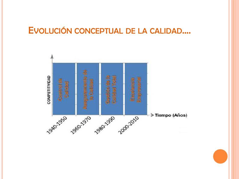 E VOLUCIÓN CONCEPTUAL DE LA CALIDAD ….