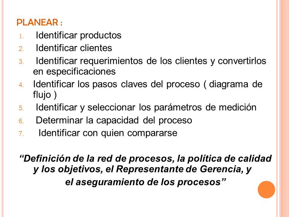 PLANEAR : 1. Identificar productos 2. Identificar clientes 3. Identificar requerimientos de los clientes y convertirlos en especificaciones 4. Identif