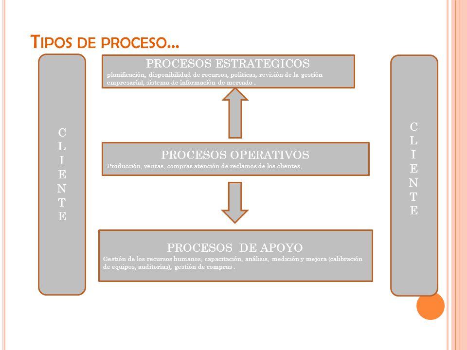T IPOS DE PROCESO … PROCESOS ESTRATEGICOS planificación, disponibilidad de recursos, políticas, revisión de la gestión empresarial, sistema de informa