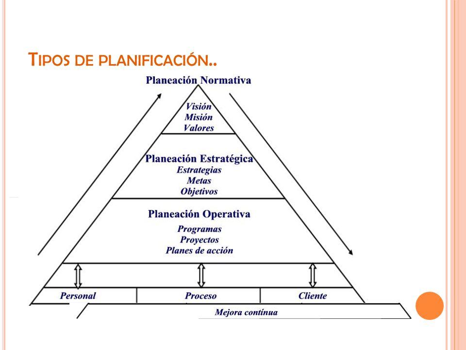 T IPOS DE PLANIFICACIÓN..