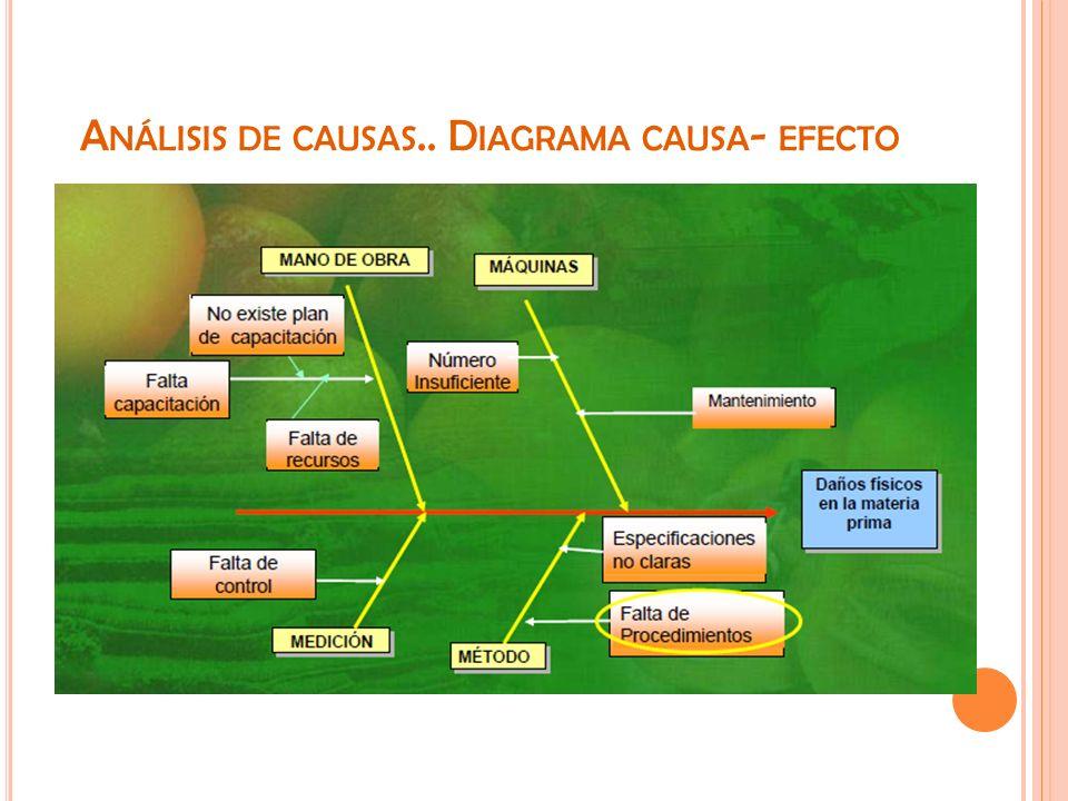 A NÁLISIS DE CAUSAS.. D IAGRAMA CAUSA - EFECTO