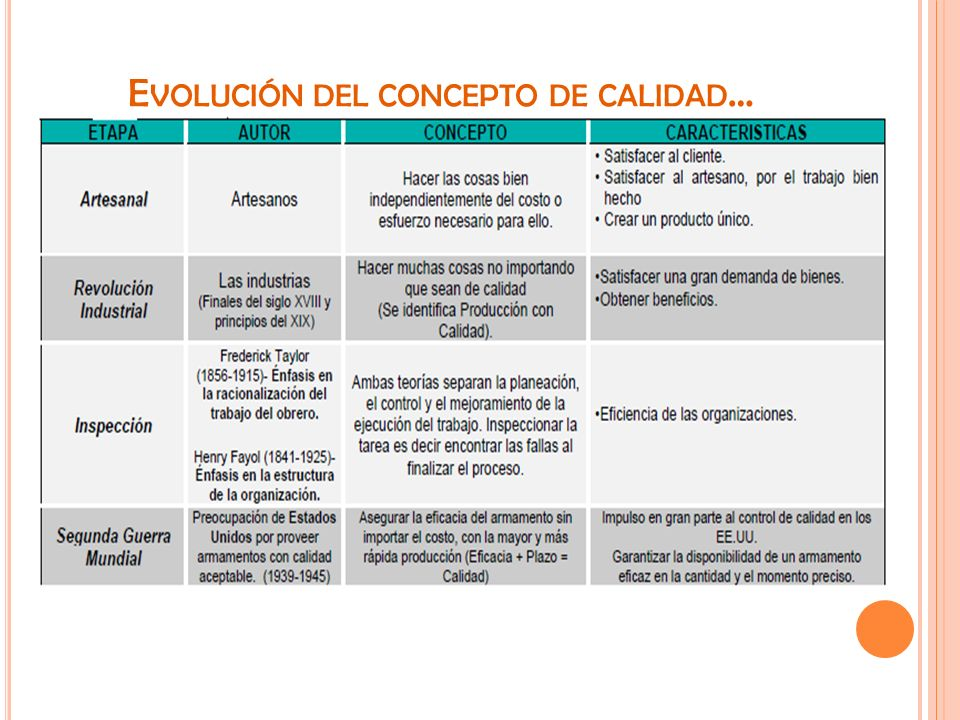 T IPOS DE PROCESO … PROCESOS ESTRATEGICOS planificación, disponibilidad de recursos, políticas, revisión de la gestión empresarial, sistema de información de mercado.
