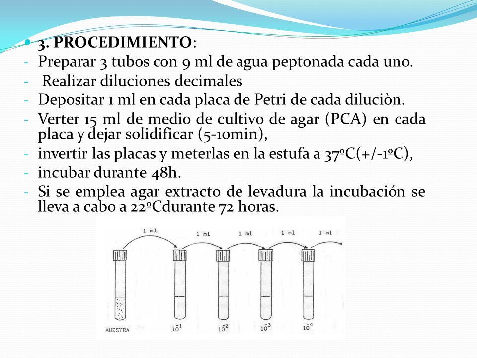 3. PROCEDIMIENTO: - Preparar 3 tubos con 9 ml de agua peptonada cada uno. - Realizar diluciones decimales - Depositar 1 ml en cada placa de Petri de c