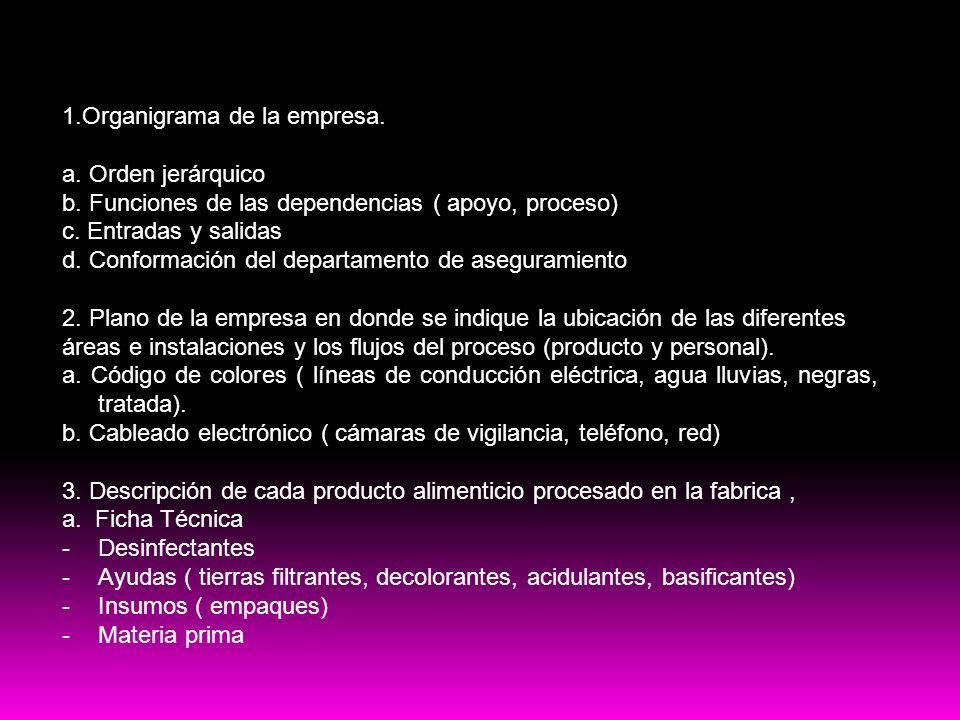Contenido del plan HACCP 1.Organigrama de la empresa. a. Orden jerárquico b. Funciones de las dependencias ( apoyo, proceso) c. Entradas y salidas d.