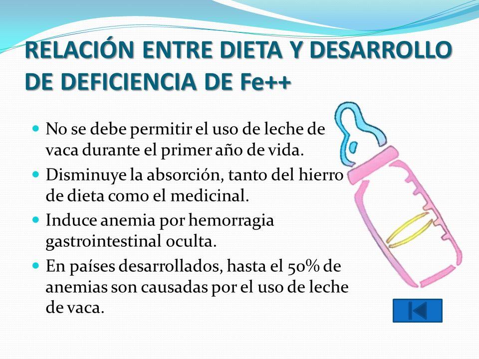 RELACIÓN ENTRE DIETA Y DESARROLLO DE DEFICIENCIA DE Fe++ No se debe permitir el uso de leche de vaca durante el primer año de vida. Disminuye la absor