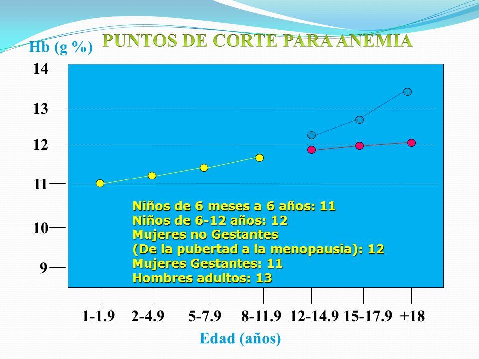 9 10 12 13 11 1-1.9 2-4.9 5-7.9 8-11.9 12-14.9 15-17.9 +18 14 Hb (g %) Edad (años) Niños de 6 meses a 6 años: 11 Niños de 6-12 años: 12 Mujeres no Ges