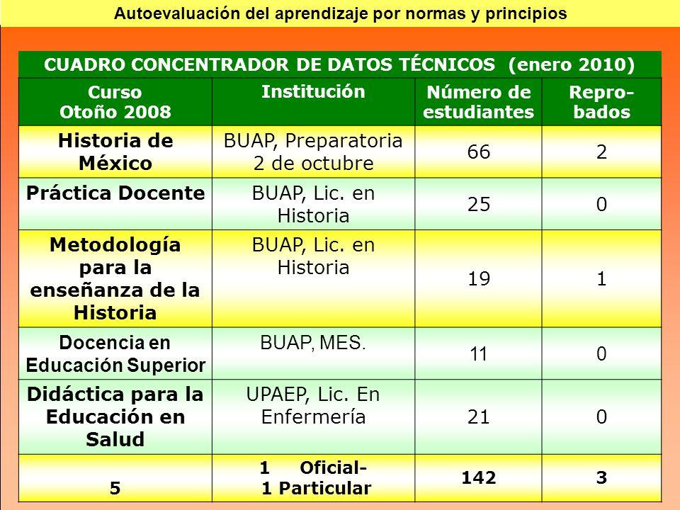 CUADRO CONCENTRADOR DE DATOS TÉCNICOS (enero 2010) Curso Otoño 2008 InstituciónNúmero de estudiantes Repro- bados Historia de México BUAP, Preparatori