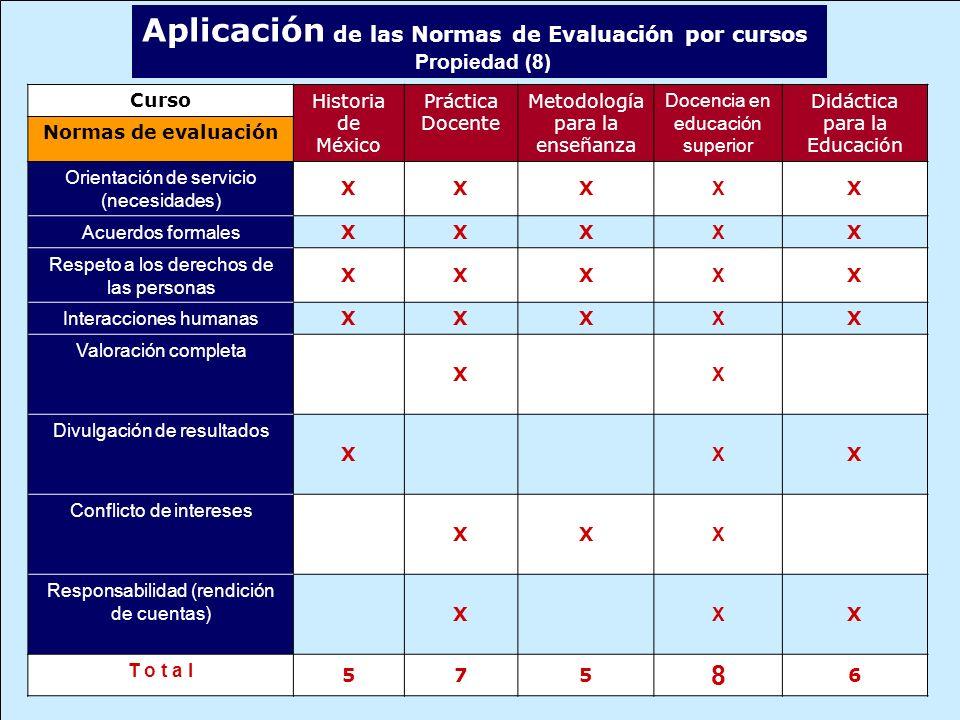 Aplicación de las Normas de Evaluación por cursos Propiedad (8) CursoHistoria de México Práctica Docente Metodología para la enseñanza Docencia en edu
