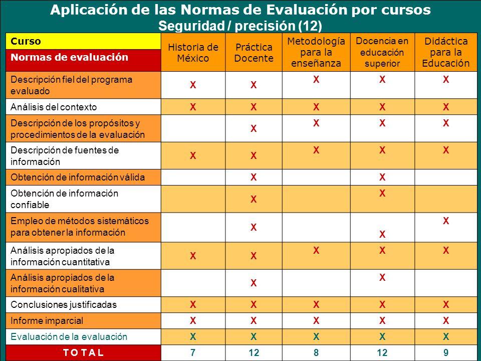 Aplicación de las Normas de Evaluación por cursos Seguridad / precisión (12) Curso Historia de México Práctica Docente Metodología para la enseñanza D