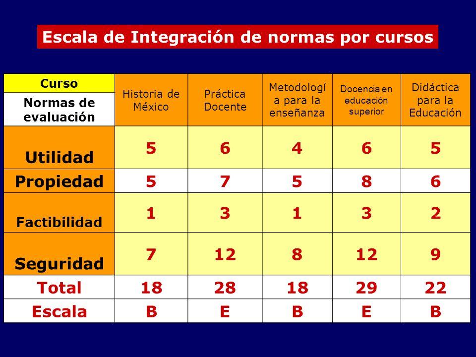 Escala de Integración de normas por cursos Curso Historia de México Práctica Docente Metodologí a para la enseñanza Docencia en educación superior Did