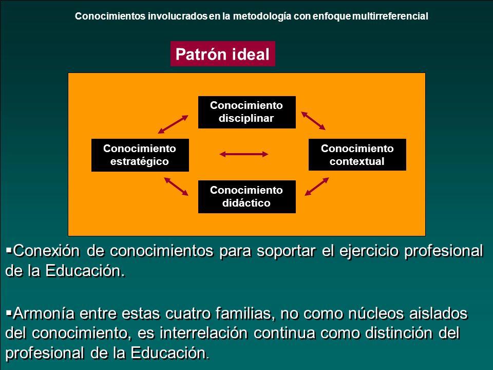 Conocimientos involucrados en la metodología con enfoque multirreferencial Conocimiento disciplinar Conocimiento estratégico Conocimiento contextual C