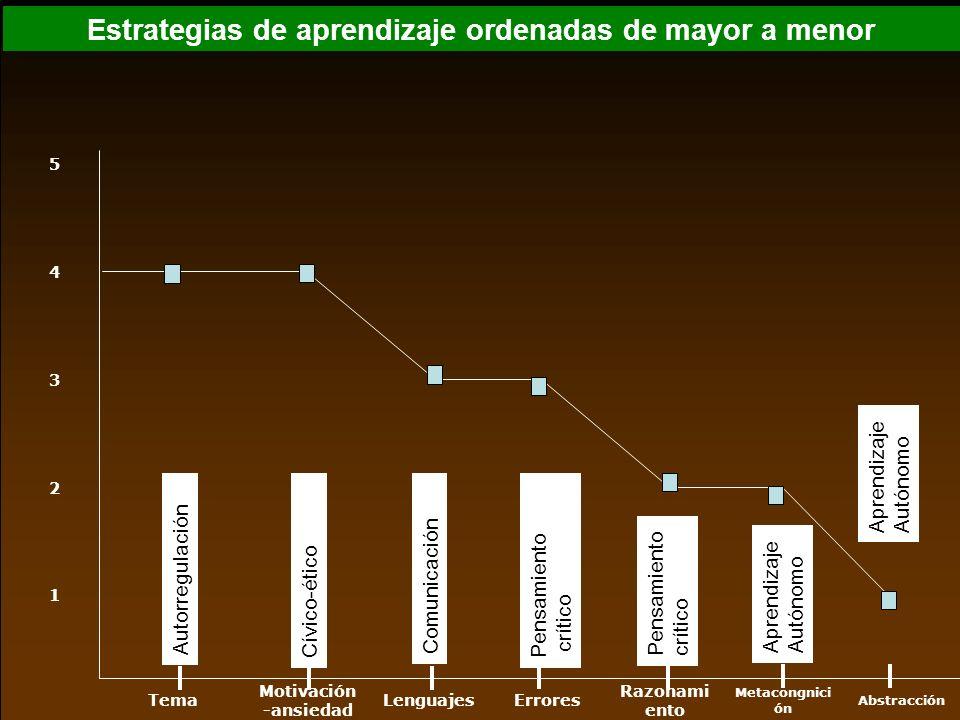 Abstracción Metacongnici ón Razonami ento ErroresLenguajes Motivación -ansiedad Tema 1 2 3 4 5 Estrategias de aprendizaje ordenadas de mayor a menor A