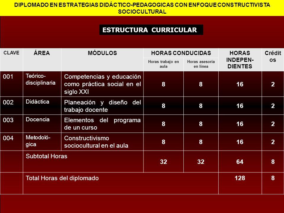 ESTRUCTURA CURRICULAR DIPLOMADO EN ESTRATEGIAS DIDÁCTICO-PEDAGOGICAS CON ENFOQUE CONSTRUCTIVISTA SOCIOCULTURAL CLAVE ÁREAMÓDULOSHORAS CONDUCIDASHORAS