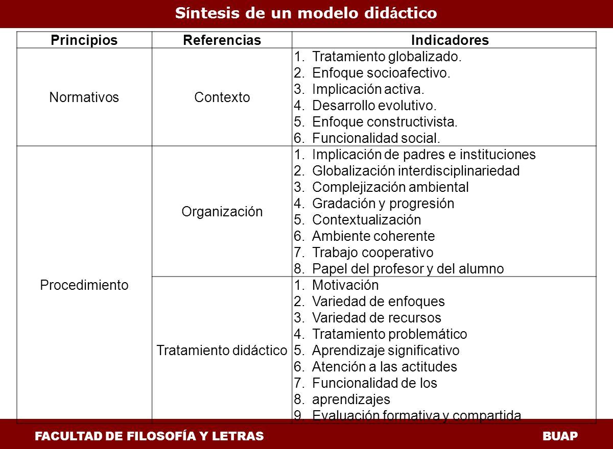 S í ntesis de un modelo did á ctico FACULTAD DE FILOSOFÍA Y LETRAS BUAP PrincipiosReferenciasIndicadores NormativosContexto 1.Tratamiento globalizado.