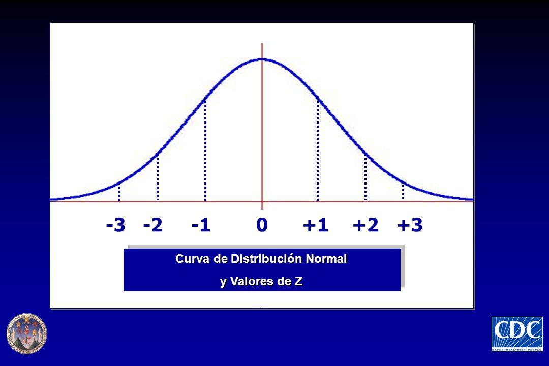 97% de la población -3 -2 -1 0 +1 +2 +3 Curva de Distribución Normal y Valores de Z Curva de Distribución Normal y Valores de Z