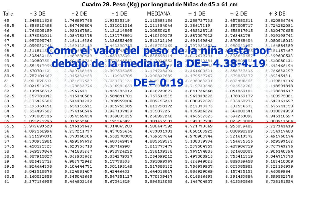Talla - 3 DE - 2 DE - 1 DE MEDIANA + 1 DE + 2 DE + 3 DE Cuadro 28. Peso (Kg) por longitud de Niñas de 45 a 61 cm Como el valor del peso de la niña est
