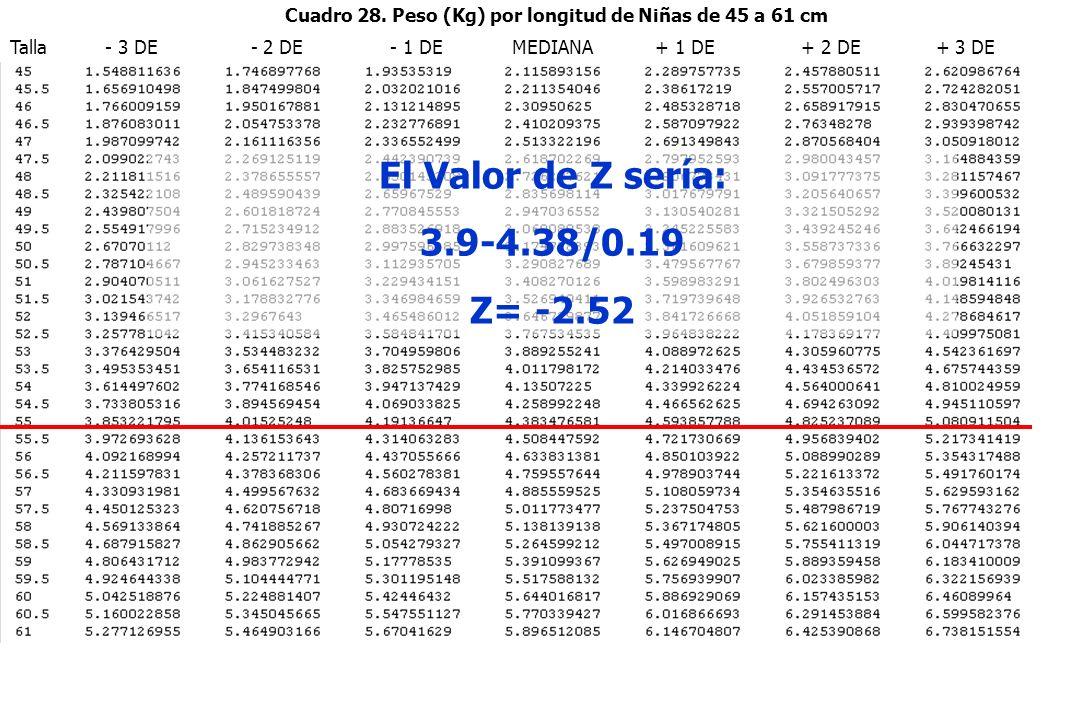 Talla - 3 DE - 2 DE - 1 DE MEDIANA + 1 DE + 2 DE + 3 DE Cuadro 28. Peso (Kg) por longitud de Niñas de 45 a 61 cm El Valor de Z sería: 3.9-4.38/0.19 Z=