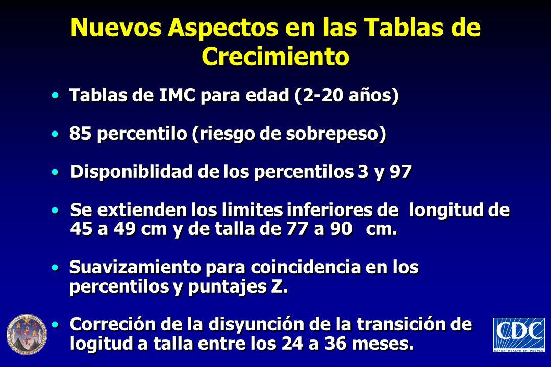 Tablas de IMC para edad (2-20 años) 85 percentilo (riesgo de sobrepeso) Disponiblidad de los percentilos 3 y 97 Se extienden los limites inferiores de